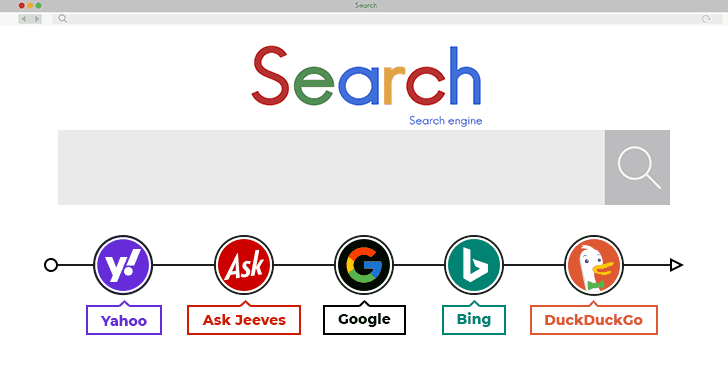 history of search engines and their algorithms how do they impact seo