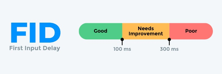 An overview of Google's First Input Delay Vital