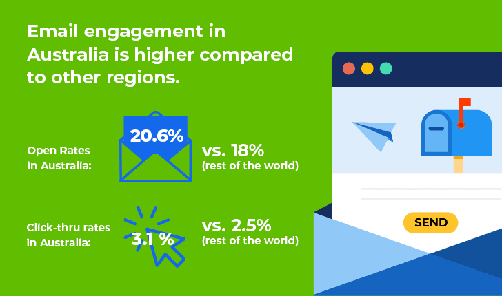 Email Engagement in Australia